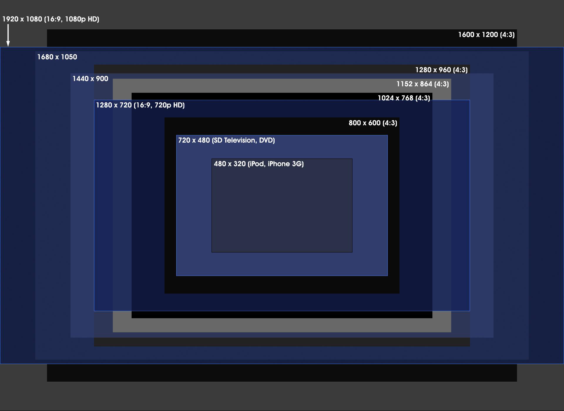 9092be6c1594 Resolution Aspect Ratios - Fonix LED Screens